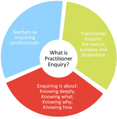 what-is-practitioner-enquiry-diagram