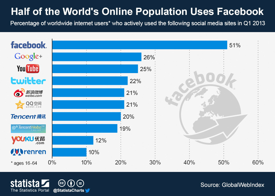 Top-10-Most-Popular-Social-Networking-Sites-in-2013-14