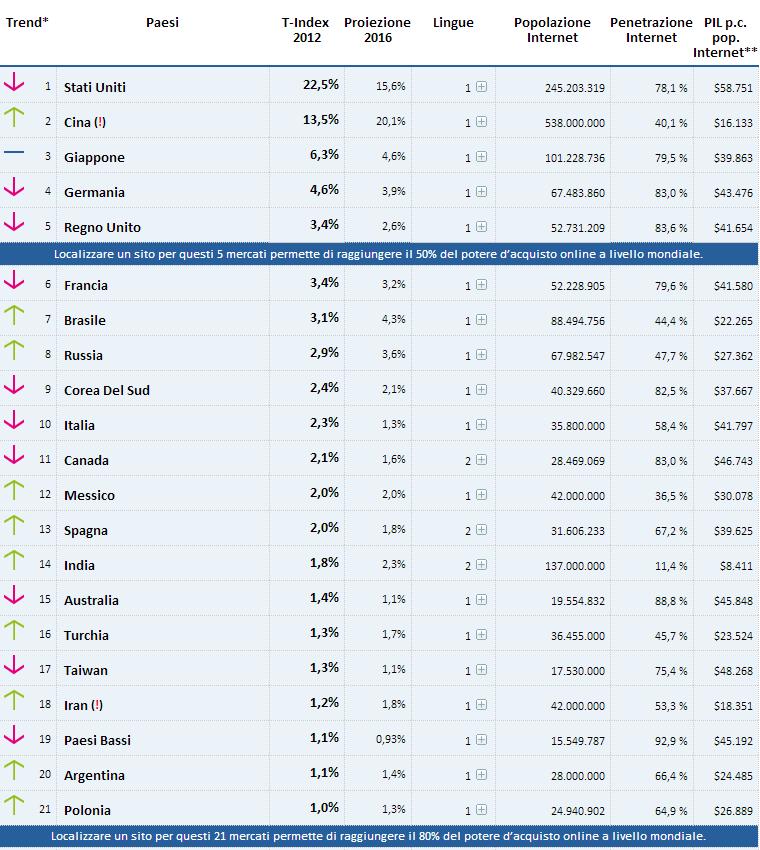 T-Index primi 20 paesi al mondo