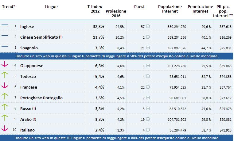 T-Index prime 10 lingue