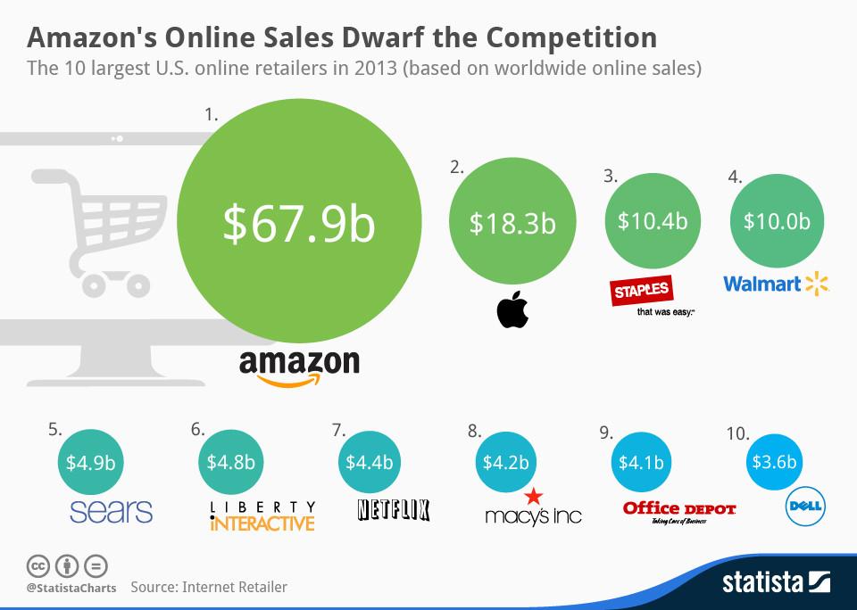 E-commerce analisi concorrenza