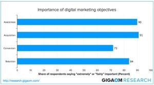 Importanza degli obiettivi nel marketing digitale