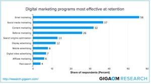 Programma digital marketing