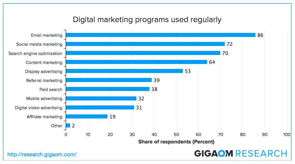 Programmi digital marketing maggiormente utilizzati