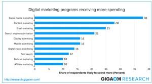Programmi digital marketing più utilizzati