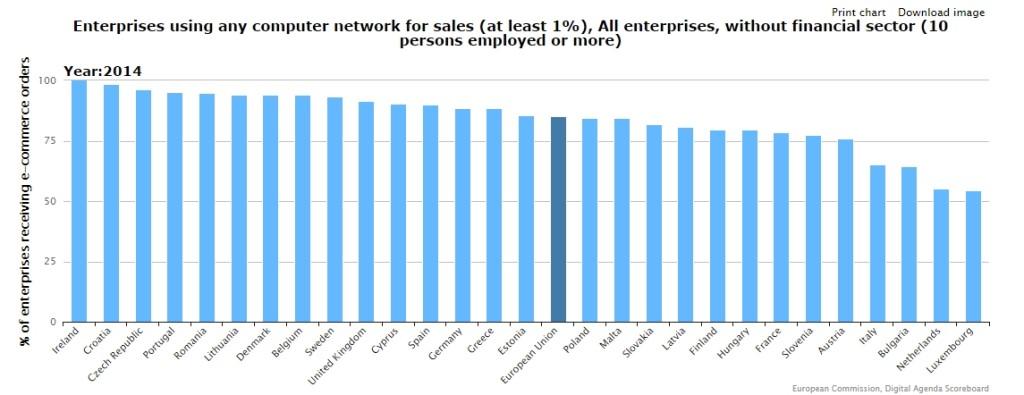 Aziende (con almeno 10 addetti) che utilizzano Internet per la vendita (e-commerce)