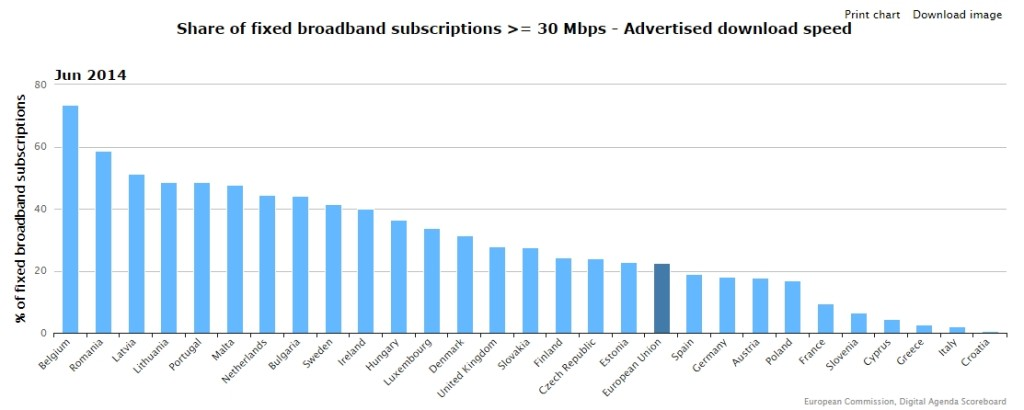 Diffusione della banda larga (>= 30Mbps)