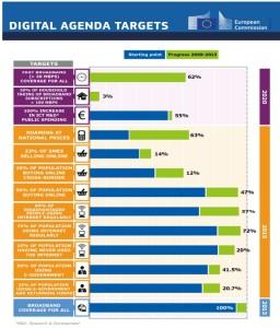 Obiettivi Agenda Digitale Europea
