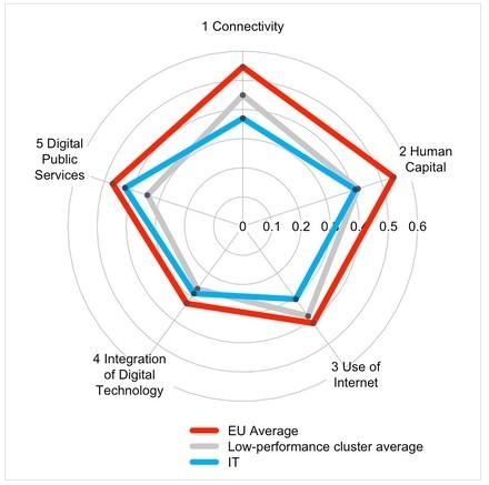 DISI: profilo tecnologico Italia 2014