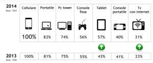 Devices dal 2013 al 2014