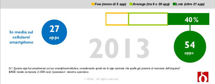 Doxa Utilizzo App