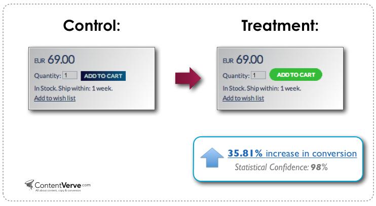 Sempre secondo ContentVerve (https://contentverve.com/) cambiando colore e forma del bottone di aggiunta al carrello si ha avuto un incremento di conversione di oltre il 35%.