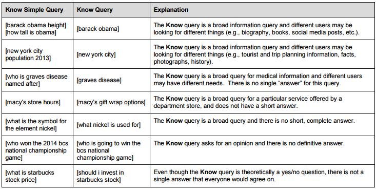 """indicizzazione organica: """"Ricerche di contenuti"""" e """"Ricerche di semplici informazioni"""""""