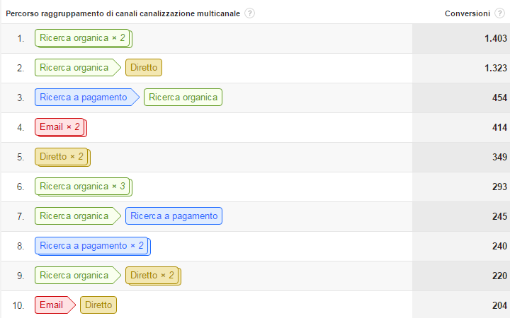 Google Analytics - Conversioni indirette