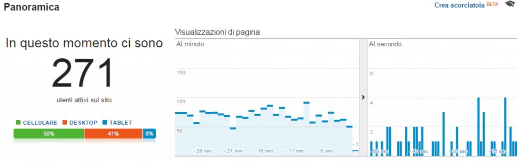 Google Universal Analytics - Tempo reale