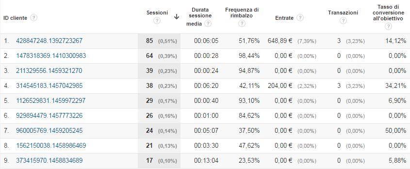 Google Analytics Report Esplorazione Utente