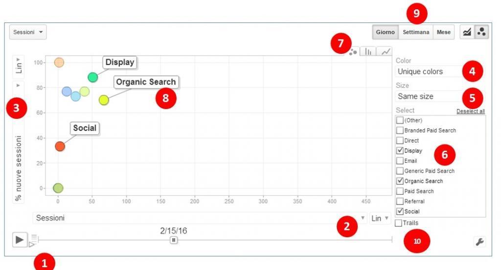 Google Analytics Grafici Animati
