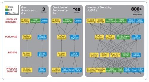 Shopper journeys by Cisco - Contactlab