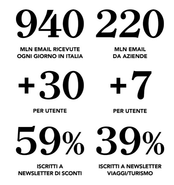 La Newsletter Perfetta - MagNews