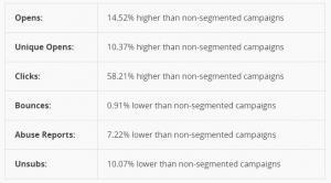 Email Marketing Segmentation - MailChimp