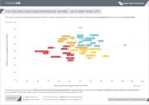 The Online Purchase Experience Ranking: from Milan to New York City