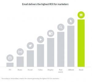Il futuro dell'email marketing