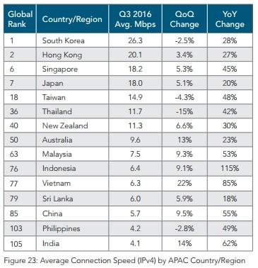 Connessione Internet in Asia