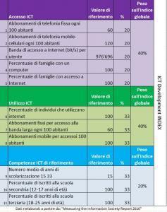 ICT Development Index