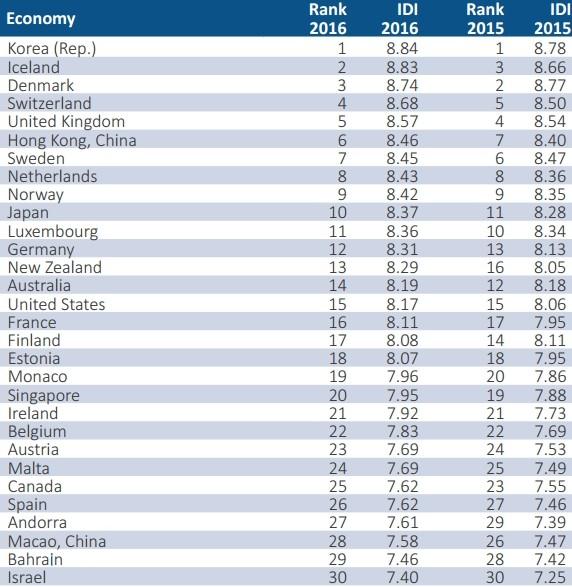 Le prime 30 nazioni del ranking IDI