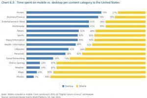 Attività online negli Stati Uniti: mobile vs desktop