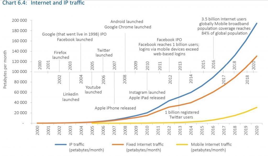Crescita del traffico Internet mensile complessivo e suddiviso tra Fisso e Mobile
