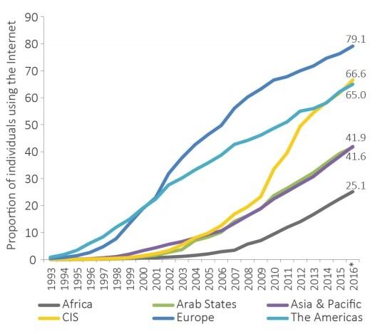 Serie storica con la percentuale degli utenti che utilizzano Internet.