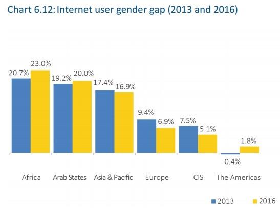 Accesso a Internet per genere