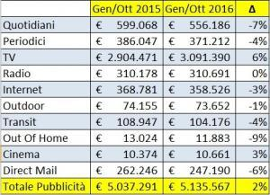 Investimenti Pubblcitari Gennaio-Ottobre 2015 Vs Gennaio-Ottobre 2016
