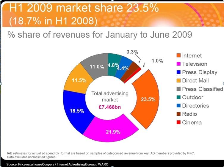 Investimenti Pubblicitari. Ripartizione dei canali in UK. Primo semestre 2009 (Dati IAB)