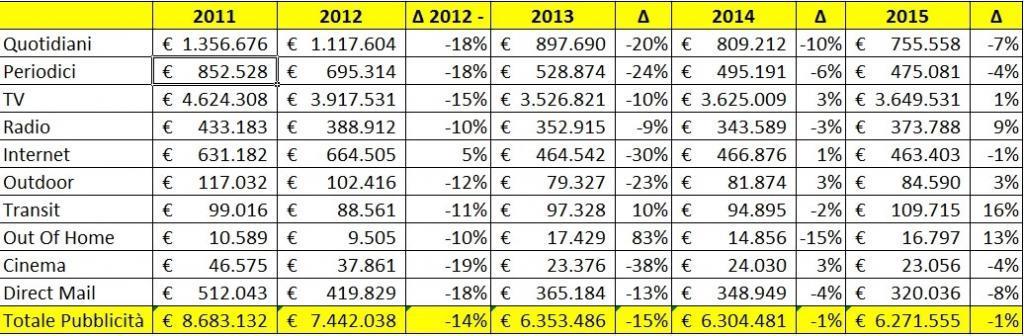 Investimenti Pubblicitari in Italia 2011 2015. Variazione rispetto agli anni precedenti. Dati in migliaia di €. (Rielaborazione a partire da dati Nielsen)