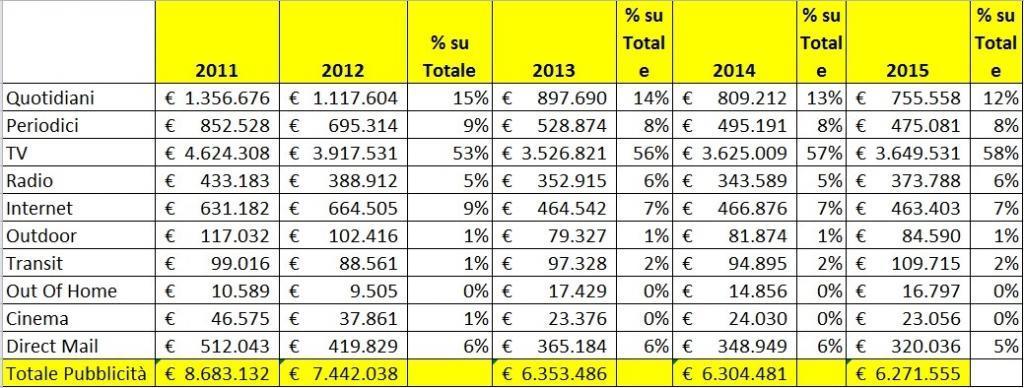 Investimenti Pubblicitari in Italia 2011 2015. Ripartizione peso dei canali rispetto al totale. Dati in migliaia di €. (Rielaborazione a partire da dati Nielsen)