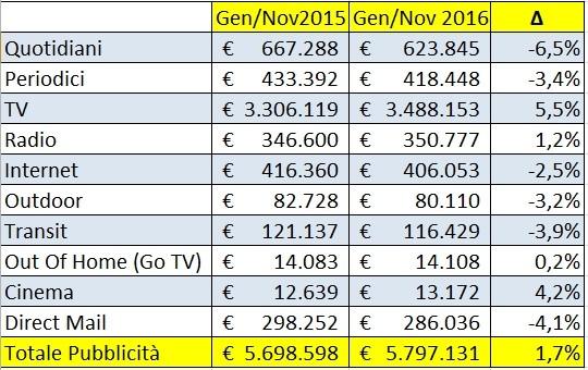 Investimenti pubblicitari gennaio novembre 2015 vs 2016 - Fonte Nielsen