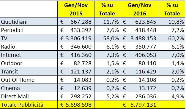 Investimenti Pubblicitari Gennaio-Novembre 2015 vs 2016: Ripartizione per canale. Fonte Nielsen