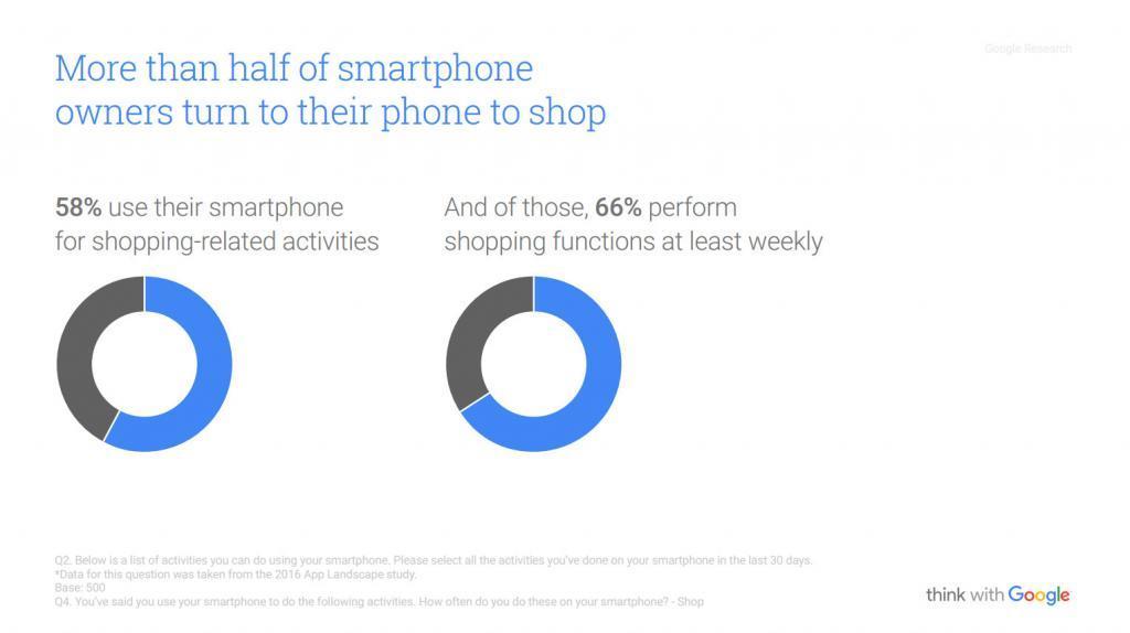 eCommerce Acquisti Da Smartphone