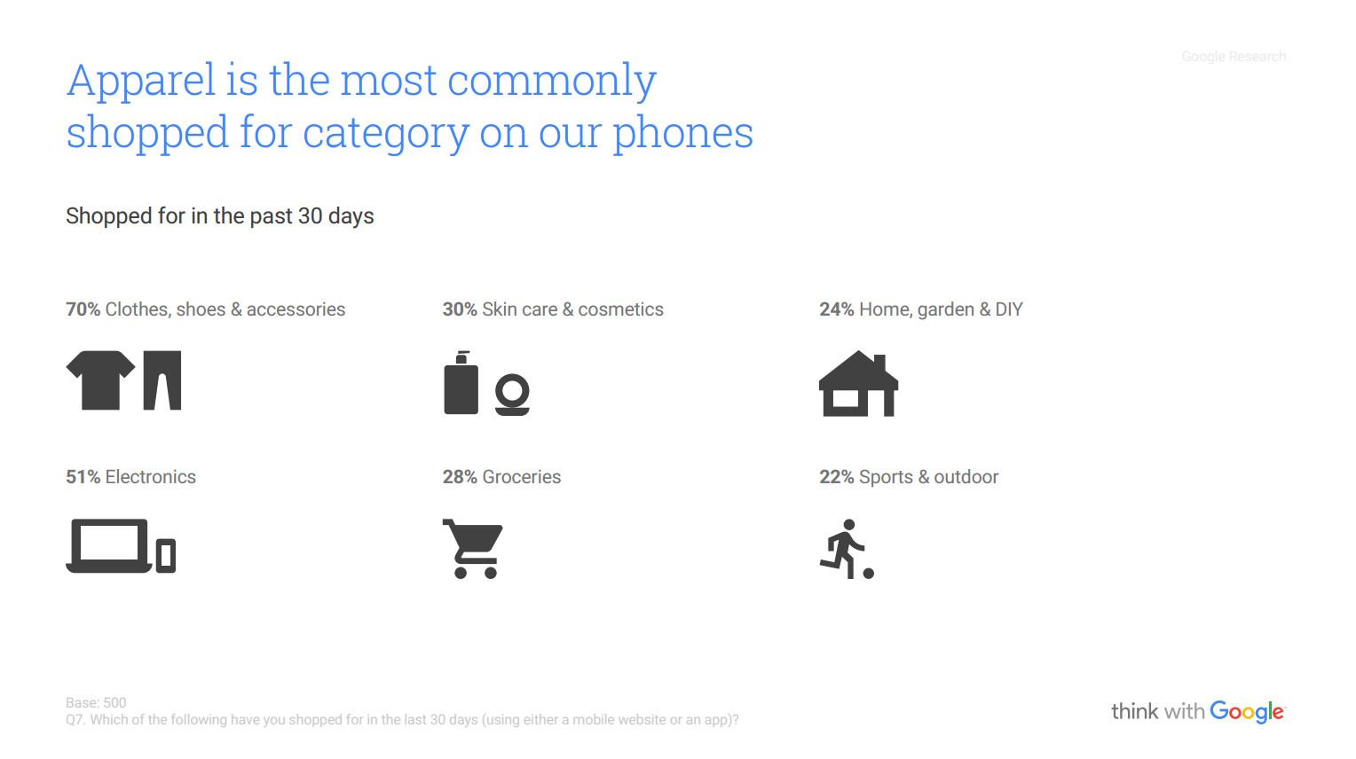 Mobile Shopping Categorie merceologiche