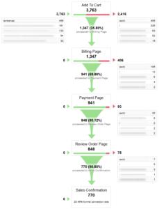 Google Analytics Funnel di Conversione