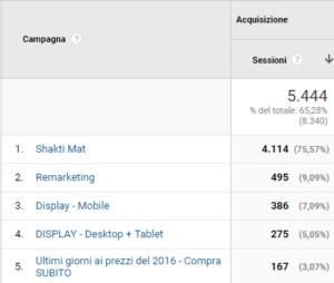 Google Analytics: Tracking Campagne