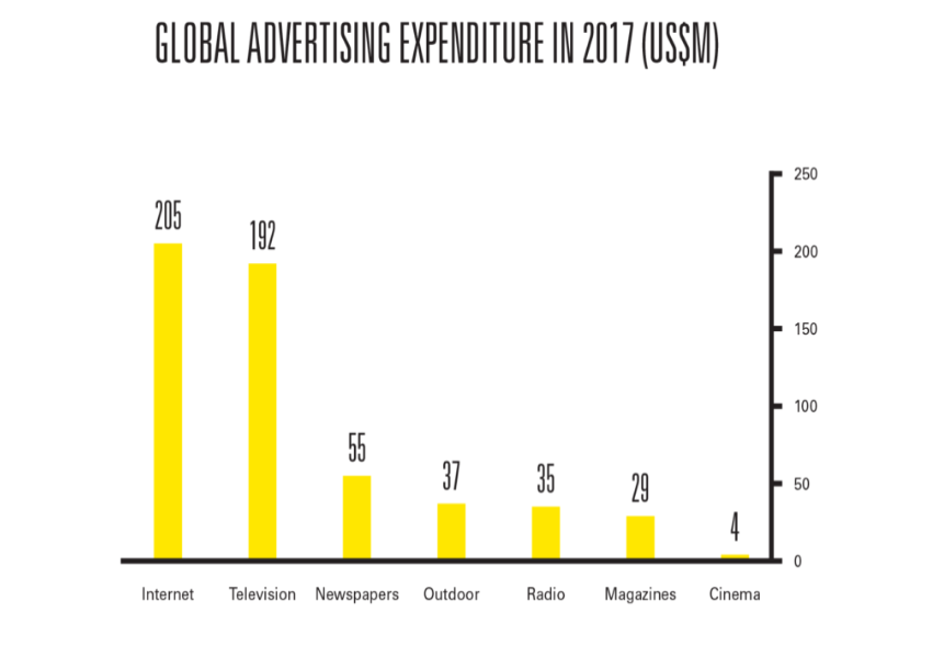 Investimenti Advertising online 2017