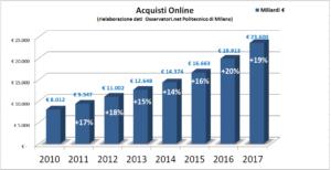 eCommerce b2C in Italia nel 2017