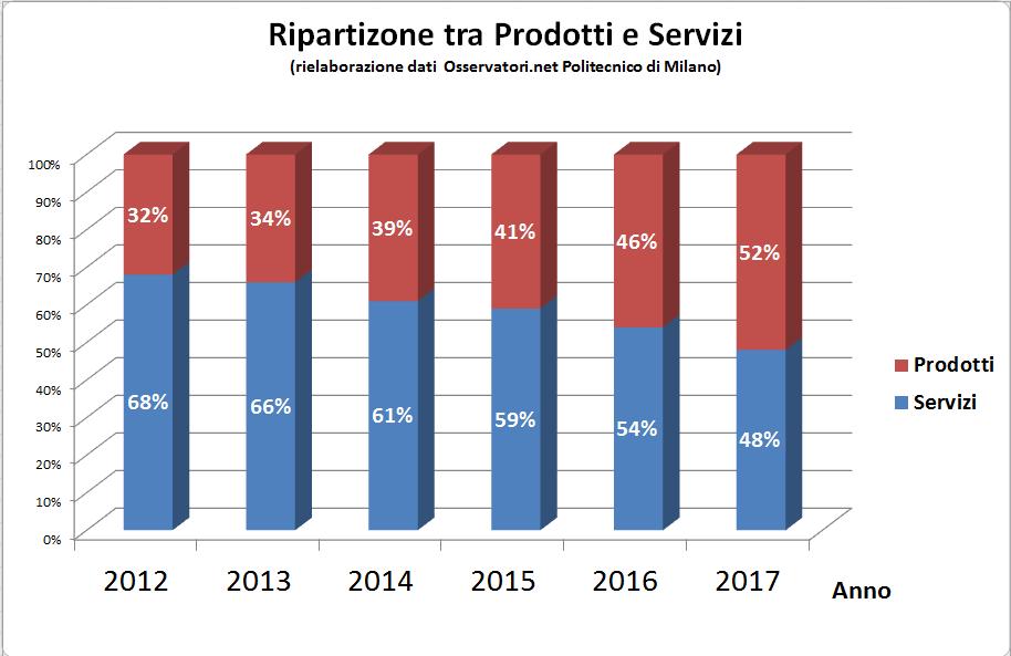 ECommerce B2c 2017 Italia.Ripartizione tra prodotti e servizi