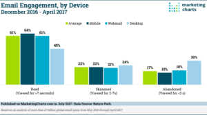 Email Engagement in funzione del device