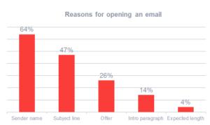 Cosa determina l'open rate di una email?