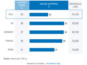 eCommerce: Report ContactLab 2018