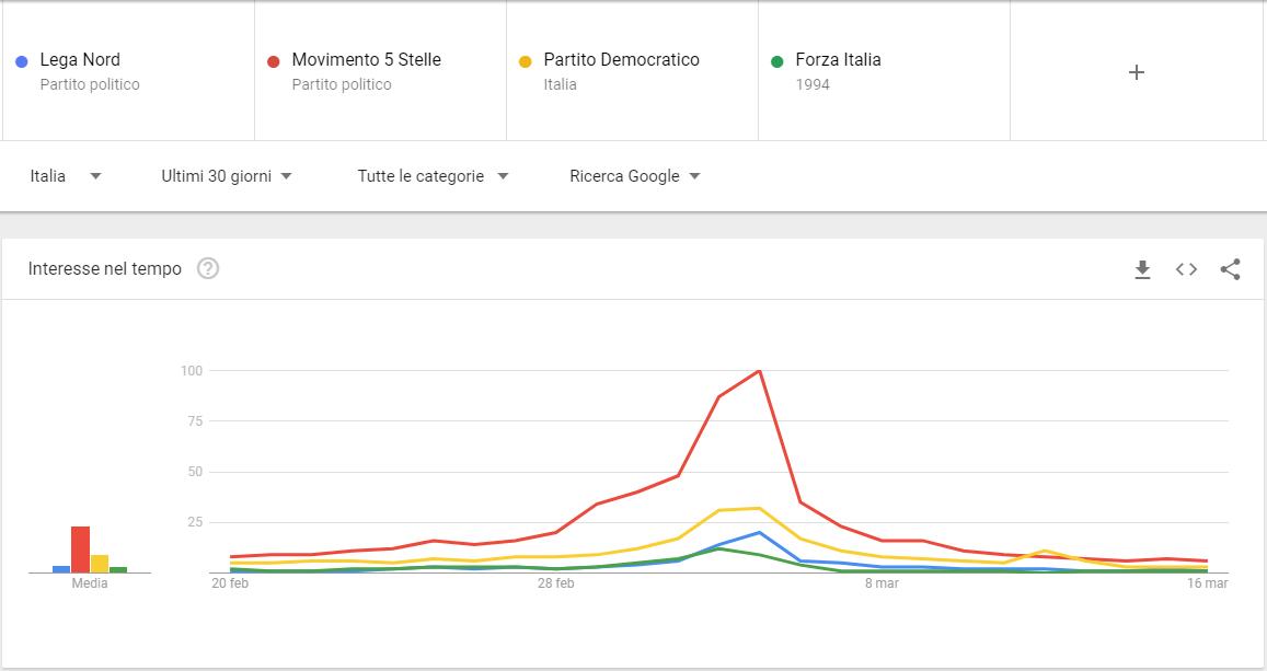 Google Trends: Elezioni Politiche 2018